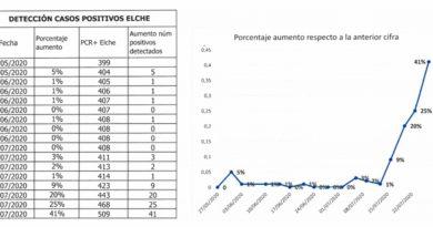 En Elche se ha producido 92 casos de contagio en tan sólo dos semanas, del 13 al 27 de julio